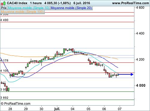 CAC 40 : Wall Street retrouve son influence (©ProRealTime.com)