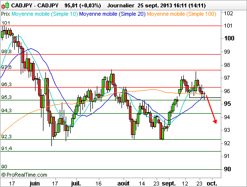 CAD/JPY : Double sommets en formation (©ProRealTime.com)