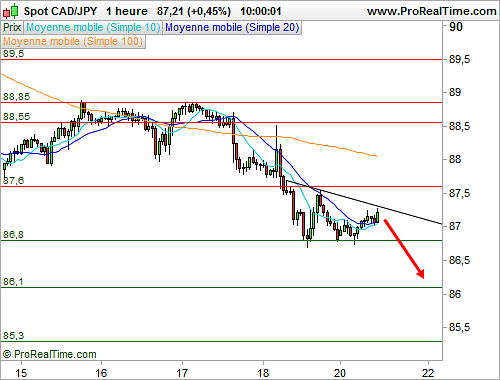 CAD/JPY : Formation d'un triangle descendant (©ProRealTime.com)