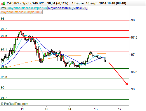 CAD/JPY : L'analyse technique délivre un message baissier à court terme (©ProRealTime.com)