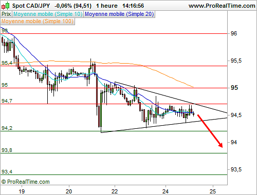 CAD/JPY : Une formation graphique en triangle (©ProRealTime.com)