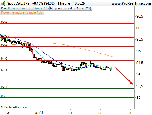 CAD/JPY : Vers une sortie d'un rectangle de consolidation (©ProRealTime.com)