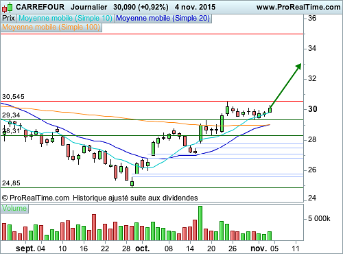 CARREFOUR : Des gaps de poursuite de mouvement (©ProRealTime.com)