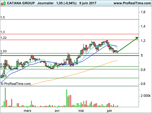 CATANA GROUP : Proche d'un niveau de support (©ProRealTime.com)