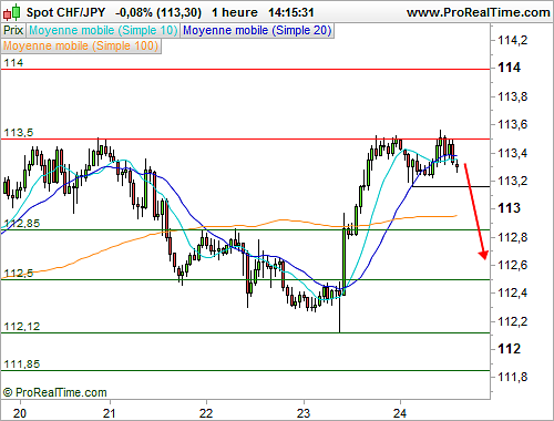 CHF/JPY : Double sommet en formation (©ProRealTime.com)
