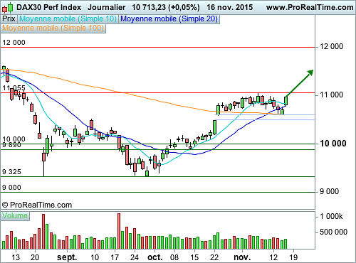 DAX3 W 11800S 1603 BNP : Call sur l'indice phare allemand (©ProRealTime.com)