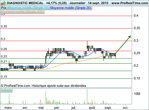 DIAGNOSTIC MEDICAL : Pari spéculatif sur la penny stock (©ProRealTime.com)