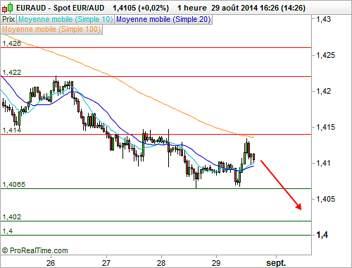 EUR/AUD : Vers une poursuite de la correction (©ProRealTime.com)