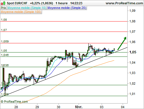 EUR/CHF : L'analyse technique délivre un message positif à court terme (©ProRealTime.com)