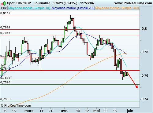 Livre Sterling Un Put Reactif Sur L Euro Livre Bfm Bourse