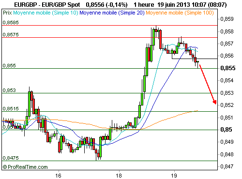 EUR/GBP : Validation d'une figure de retournement (©ProRealTime.com)