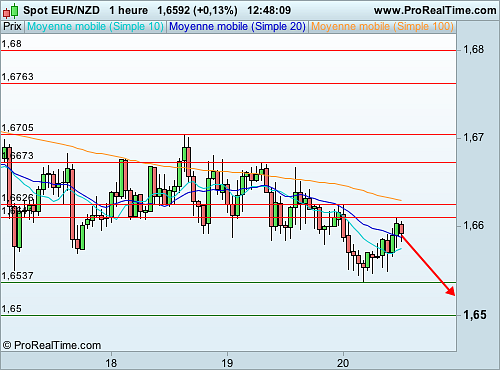 EUR/NZD : Une fin de rebond technique imminente (©ProRealTime.com)