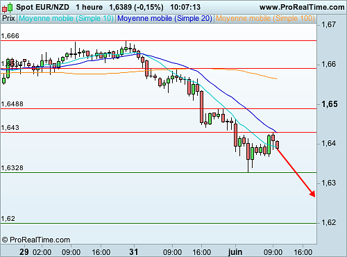 EUR/NZD : Une pression vendeuse significative (©ProRealTime.com)