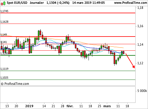 EUR/USD : Le spot poursuit ses oscillations en ignorant le Brexit (©ProRealTime.com)