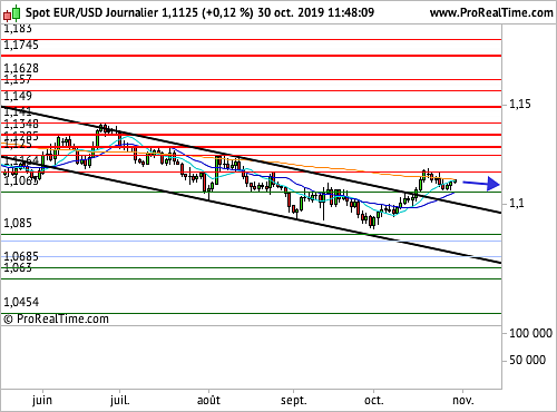 EUR/USD : Un cadeau justifié de la part de la Fed ? (©ProRealTime.com)