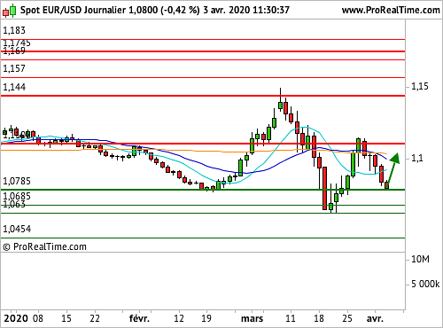 EUR/USD : Sur un niveau technique important (©ProRealTime.com)