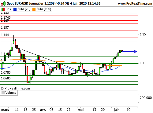 EUR/USD : Amorce de consolidation (©ProRealTime.com)