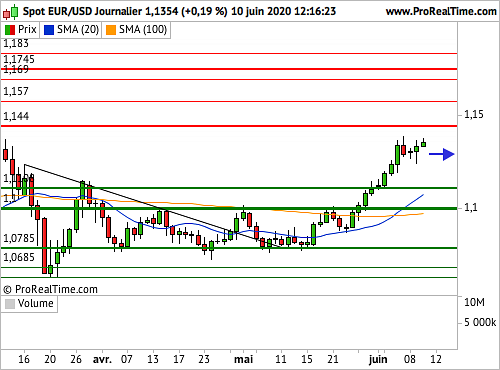 EUR/USD : La Fed en point d'orgue de la journée des cambistes (©ProRealTime.com)