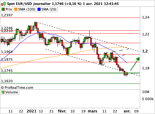 EUR/USD : Situation de survente en bas de corridor descendant (©ProRealTime.com)