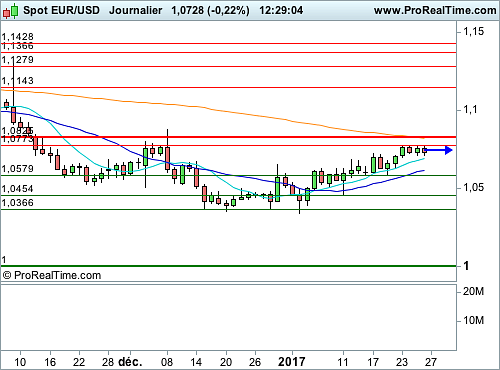 EUR/USD : Attentisme sur les changes (©ProRealTime.com)