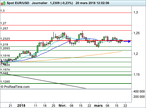EUR/USD : Aversion au risque palpable sur les changes également (©ProRealTime.com)