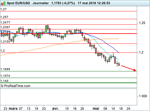 EUR/USD : Aversion au risque sur les changes (©ProRealTime.com)