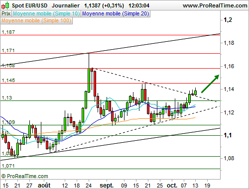 Forex cours euro dollar