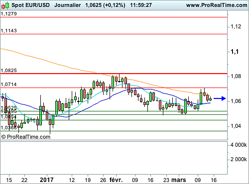 EUR/USD : Batterie d'indicateurs importants, et verdict sur les taux (©ProRealTime.com)