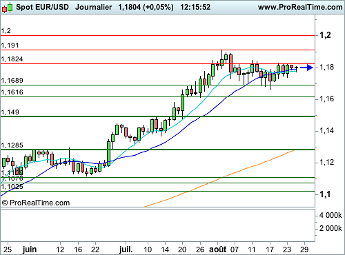 EUR/USD : Calme plat avant les interventions respectives de Yellen et Draghi (©ProRealTime.com)