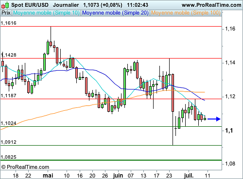 EUR/USD : Climat de prudence palpable sur les changes (©ProRealTime.com)
