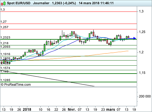 EUR/USD : Craintes sur le commerce mondial, attentisme sur les changes (©ProRealTime.com)