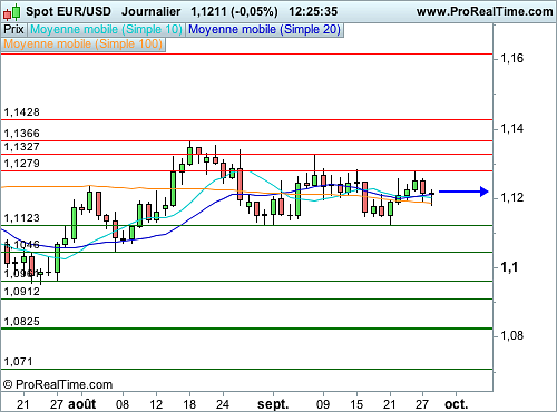 EUR/USD : Des cambistes prudents avant l'audition de Yellen (©ProRealTime.com)