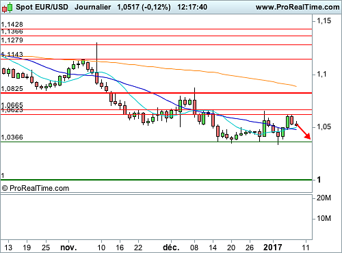 EUR/USD : En direction de son garde-fou (©ProRealTime.com)
