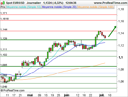 EUR/USD : En manque de catalyseur, le spot poursuit sa consolidation (©ProRealTime.com)