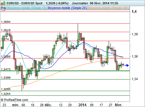 EUR/USD : En stand-by, avant l'issue de la réunion de la BCE (©ProRealTime.com)