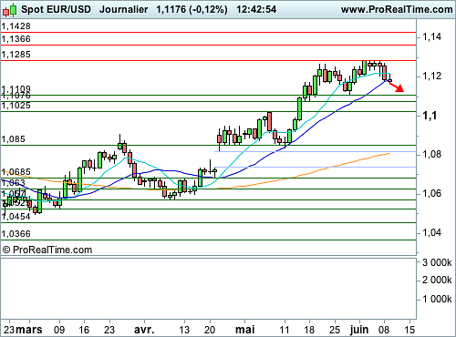 EUR/USD : Encore du potentiel de repli à court terme (©ProRealTime.com)