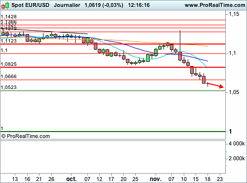 EUR/USD : Fermeté de Yellen, le Dollar continue son ascension (©ProRealTime.com)