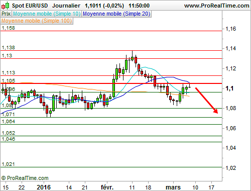 EUR/USD : Fin imminente de la reprise technique ? (©ProRealTime.com)