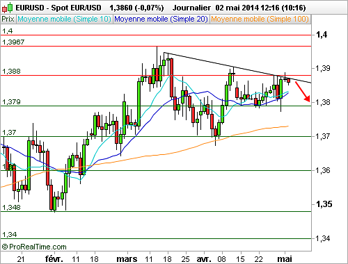 EUR/USD : Gare aux risques de correction (©ProRealTime.com)