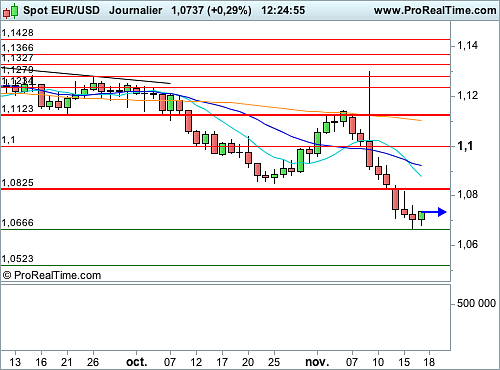 EUR/USD : Hémorragie stoppée avant l'audition de Yellen (©ProRealTime.com)