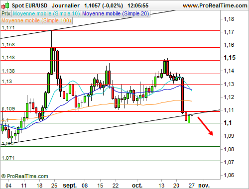 EUR/USD : L'analyse technique délivre un message négatif (©ProRealTime.com)