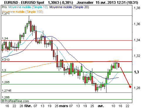 EUR/USD : L'euro débute la semaine calmement face au dollar (©ProRealTime.com)
