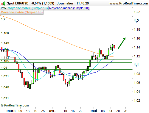 EUR/USD : L'euro dollar consolide, peu d'initiatives à prévoir à très court terme (©ProRealTime.com)