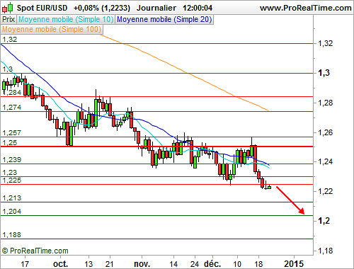 EUR/USD : L'Euro Dollar fait du surplace avant une salve d'indicateurs américains (©ProRealTime.com)