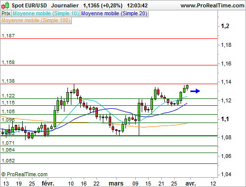 EUR/USD : L'euro dollar poursuit sur sa lancée (©ProRealTime.com)