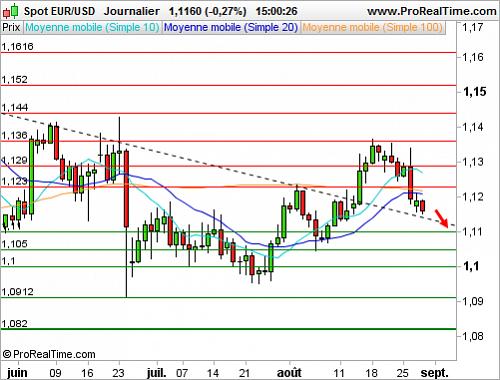 EUR/USD : L'euro dollar se rapproche de notre objectif (©ProRealTime.com)