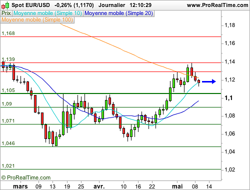 EUR/USD : L'Euro Dollar se stabilise, peu d'initiatives à prévoir (©ProRealTime.com)