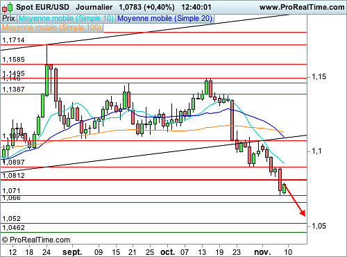 EUR/USD : L'Euro encore plus fragilisé (©ProRealTime.com)