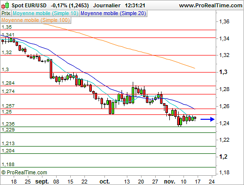 EUR/USD : L'Euro fait du surplace face au Dollar (©ProRealTime.com)
