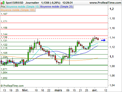 EUR/USD : L'euro poursuit sa consolidation face au dollar (©ProRealTime.com)